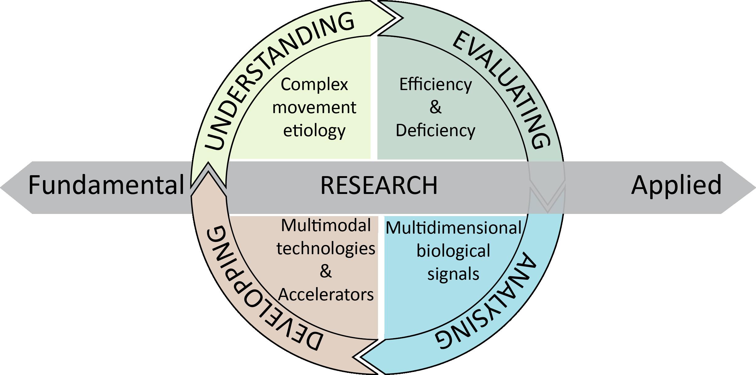 les 4 objectifs de M2H en schéma